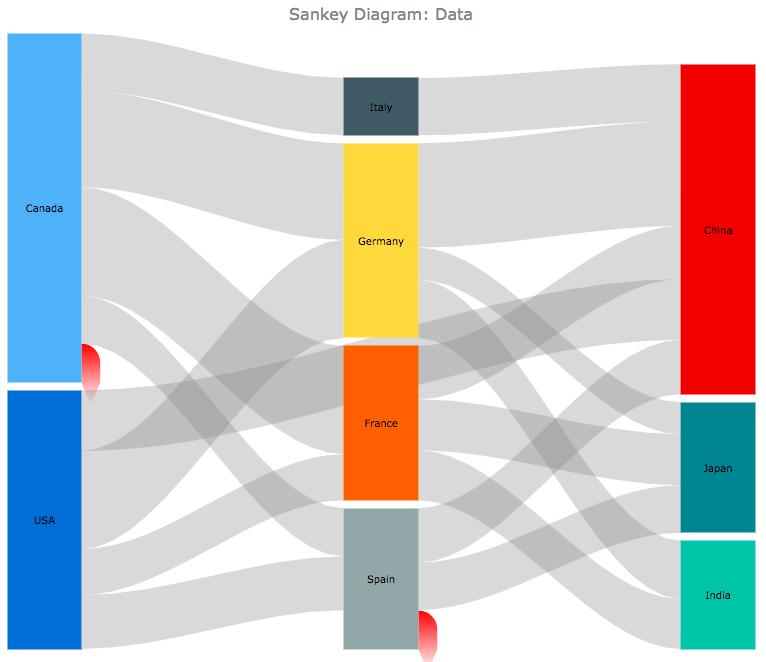 Sankey Chart   Robust JavaScript/HTML5 charts   AnyChart
