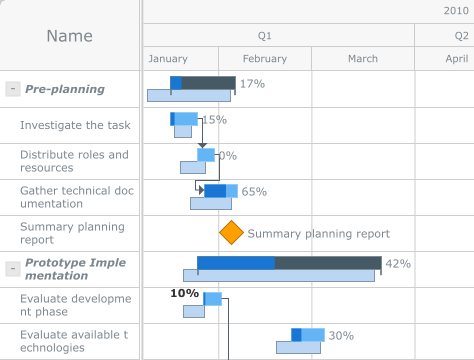 Gantt Chart   Robust JavaScript/HTML5 charts   AnyChart